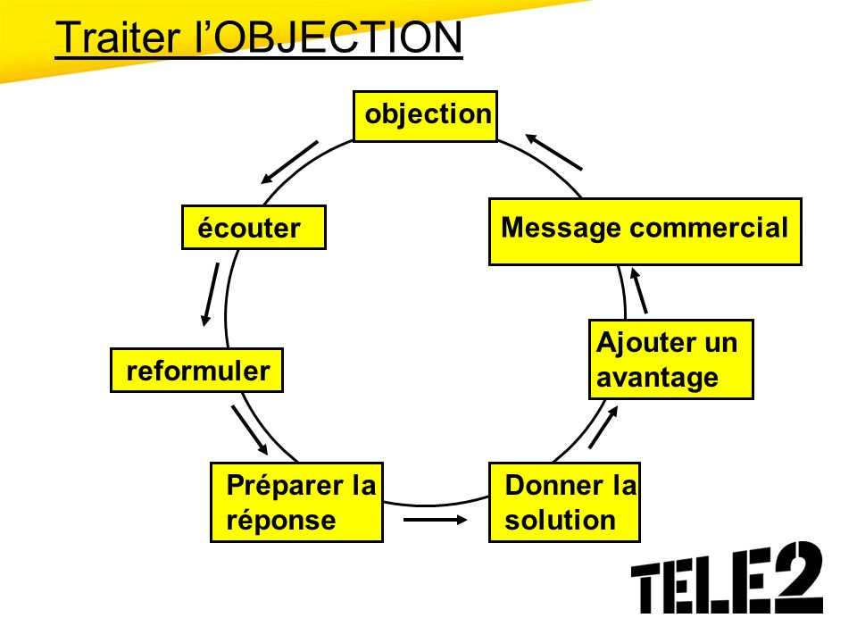 Traiter l'OBJECTION objection écouter Message commercial