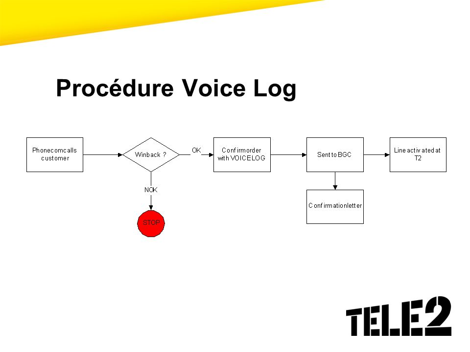 Procédure Voice Log