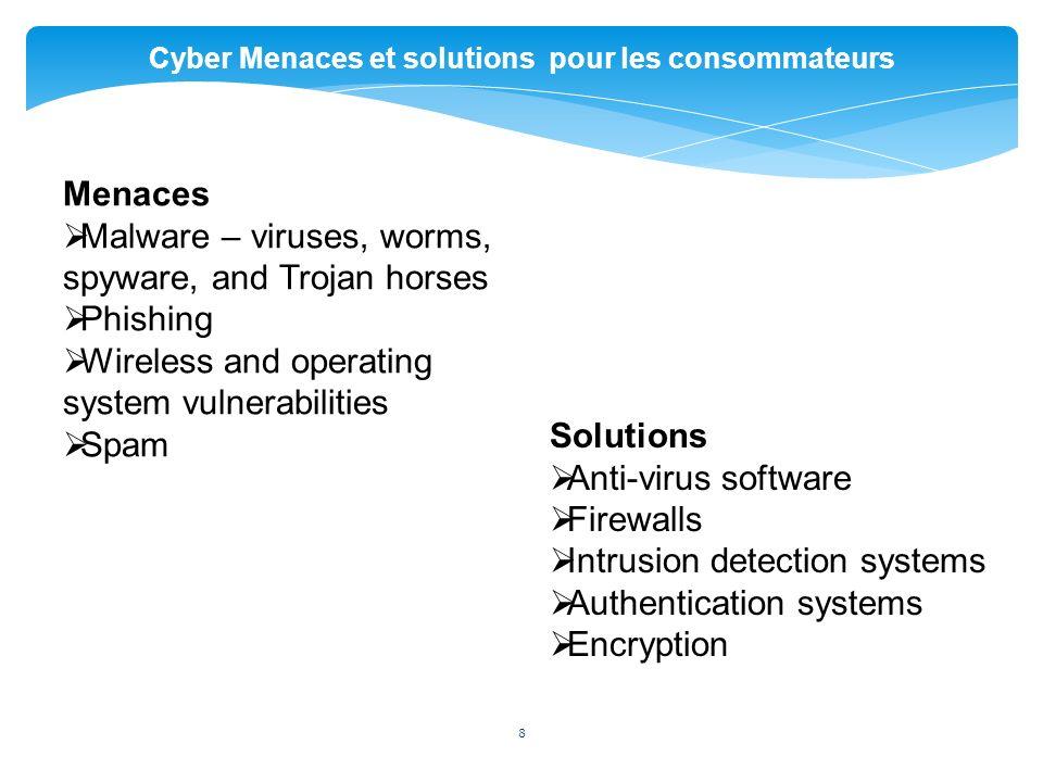 Cyber Menaces et solutions pour les consommateurs