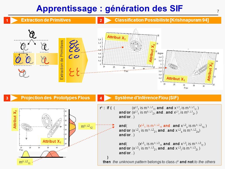 Apprentissage : génération des SIF