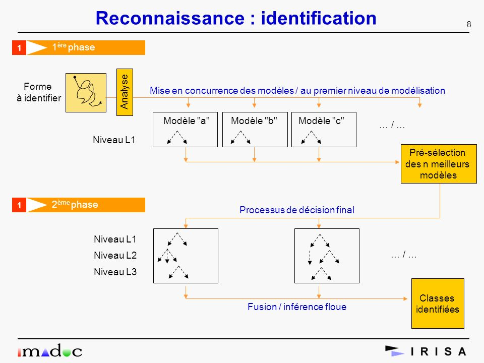 Reconnaissance : identification