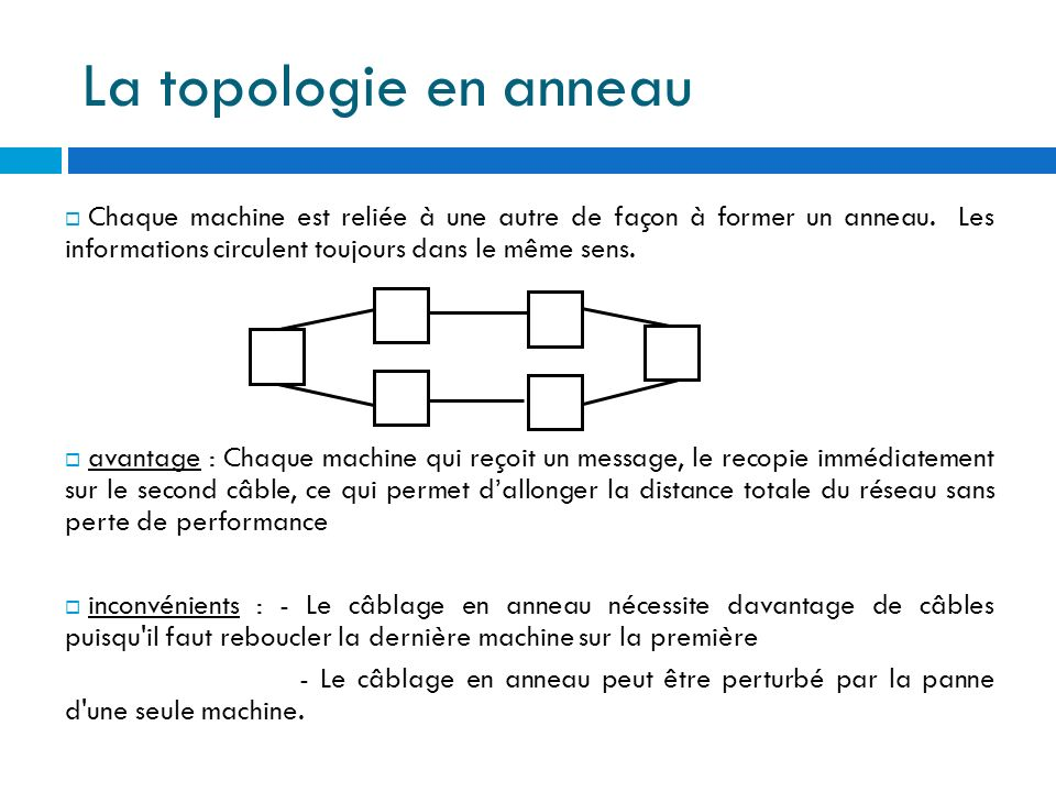 La topologie en anneau Chaque machine est reliée à une autre de façon à former un anneau. Les informations circulent toujours dans le même sens.