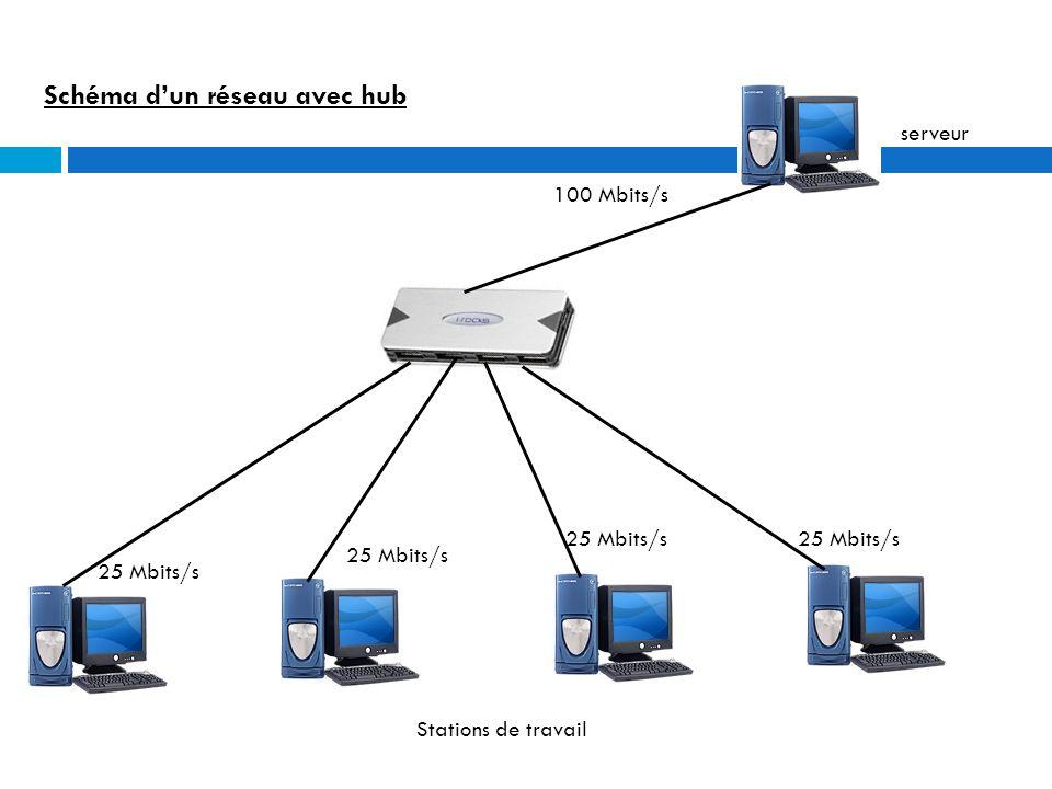Schéma d'un réseau avec hub