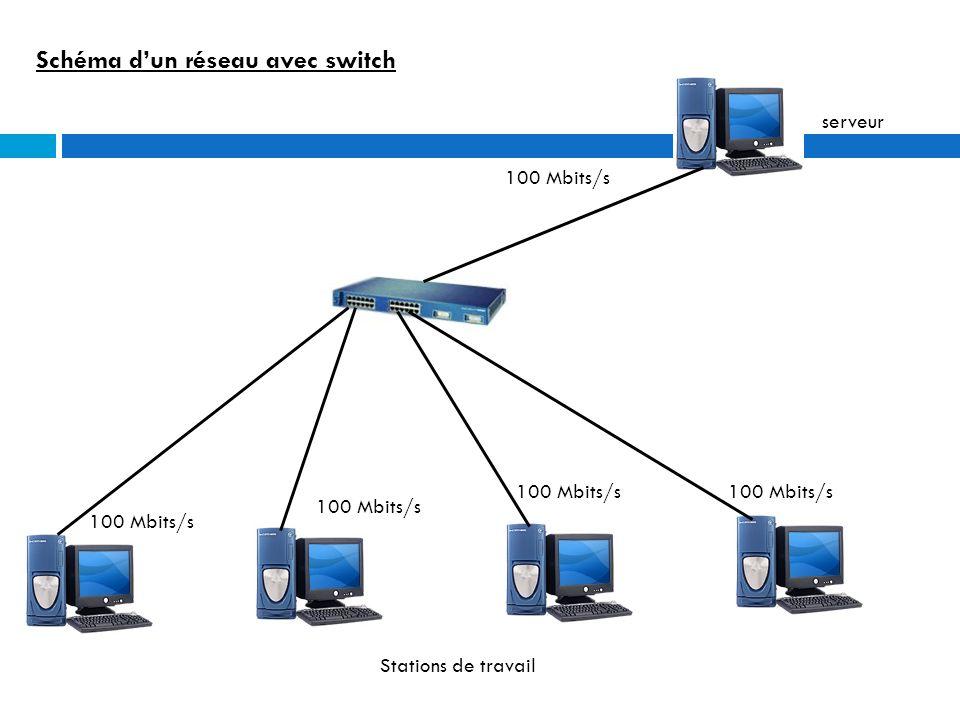 Schéma d'un réseau avec switch