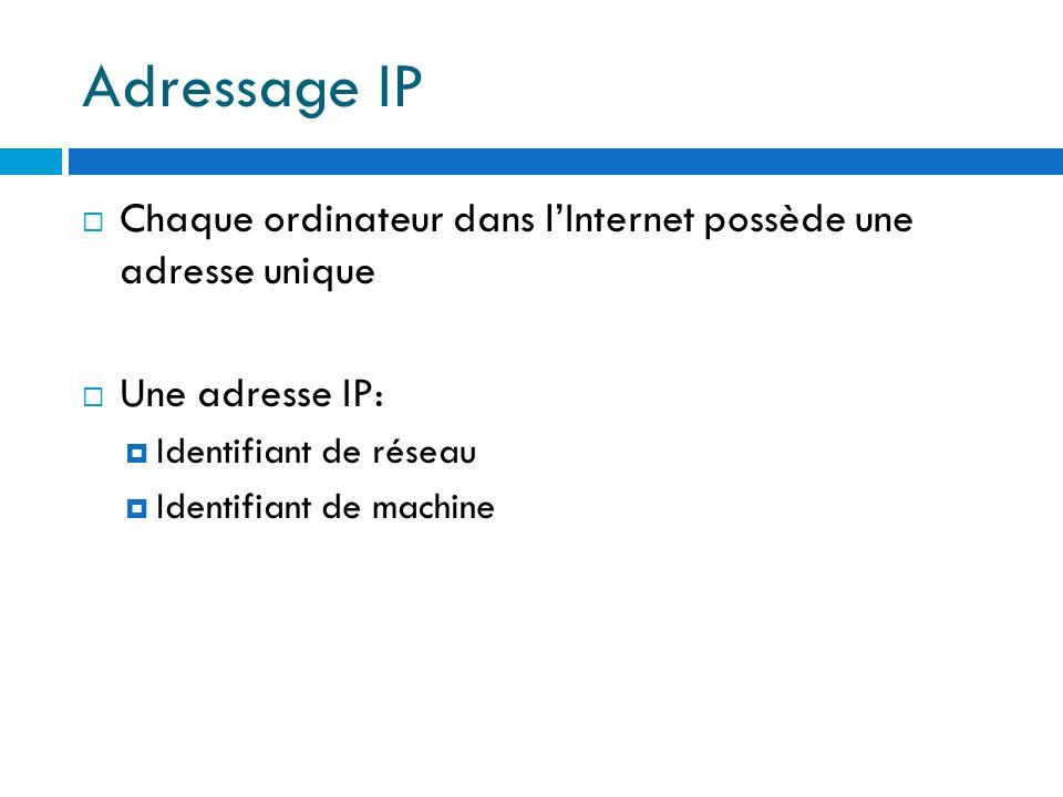 Adressage IP Chaque ordinateur dans l'Internet possède une adresse unique. Une adresse IP: Identifiant de réseau.