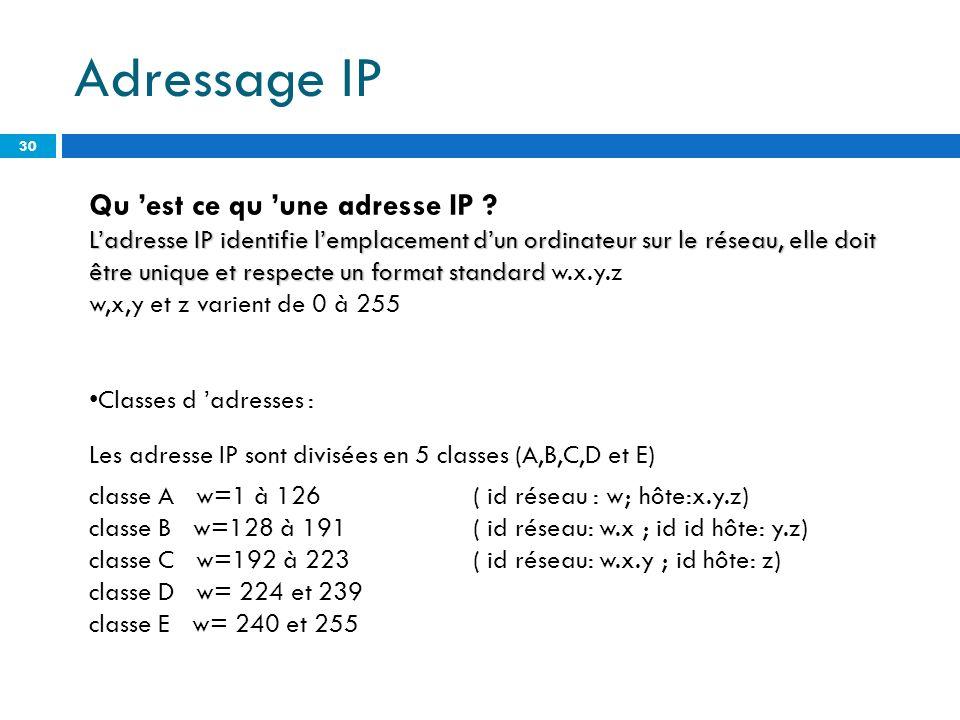 Adressage IP Qu 'est ce qu 'une adresse IP
