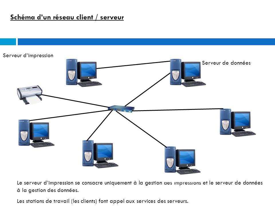Schéma d'un réseau client / serveur