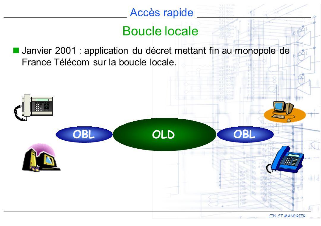 Boucle locale Janvier 2001 : application du décret mettant fin au monopole de France Télécom sur la boucle locale.