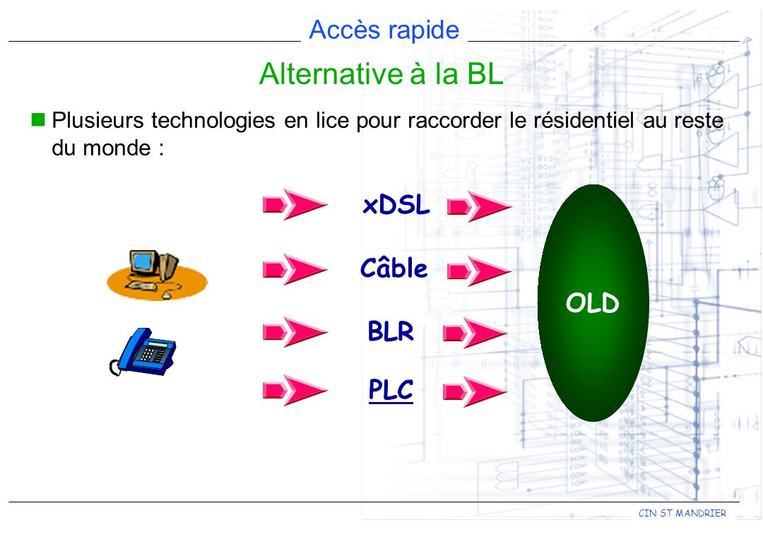 Alternative à la BL xDSL Câble OLD BLR PLC