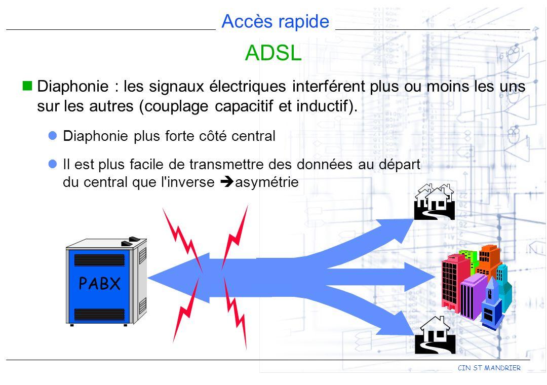 ADSL Diaphonie : les signaux électriques interférent plus ou moins les uns sur les autres (couplage capacitif et inductif).