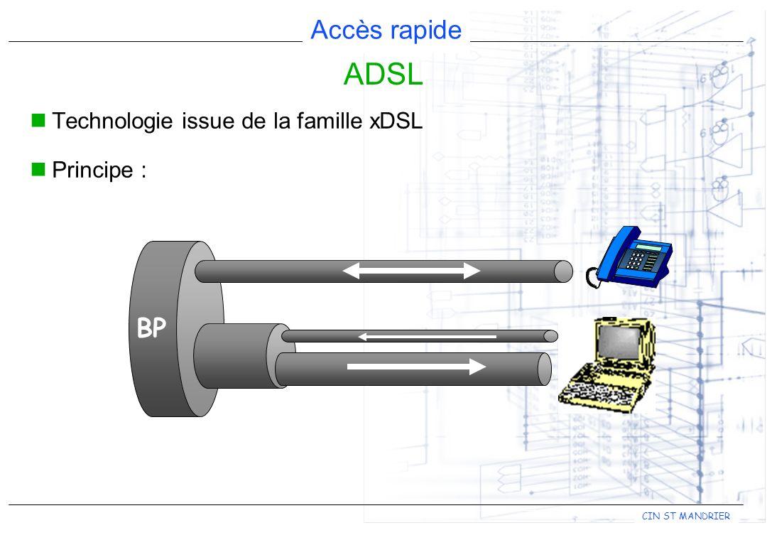 ADSL Technologie issue de la famille xDSL Principe : BP