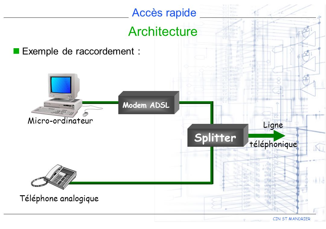 Architecture Splitter Exemple de raccordement : Micro-ordinateur Ligne