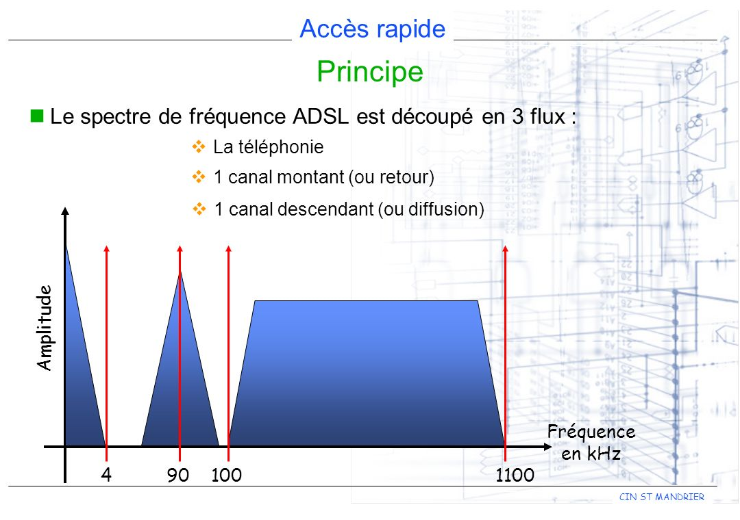 Principe Le spectre de fréquence ADSL est découpé en 3 flux :
