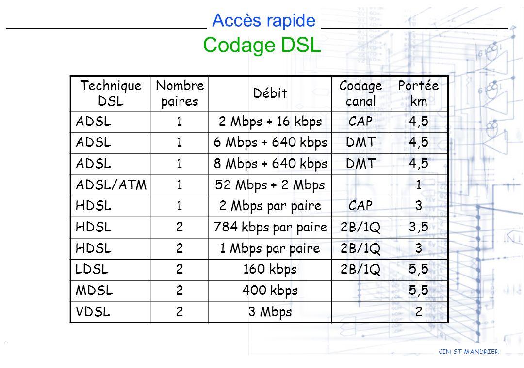 Codage DSL Technique DSL Nombre paires Débit Codage canal Portée km