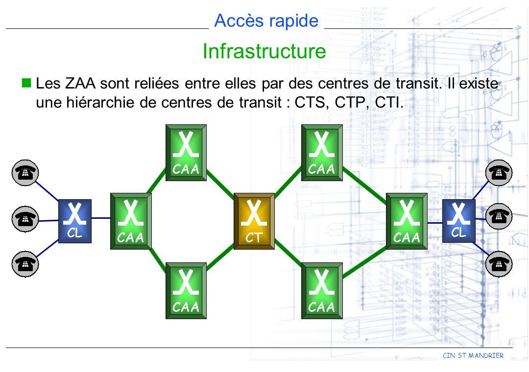 Infrastructure Les ZAA sont reliées entre elles par des centres de transit. Il existe une hiérarchie de centres de transit : CTS, CTP, CTI.