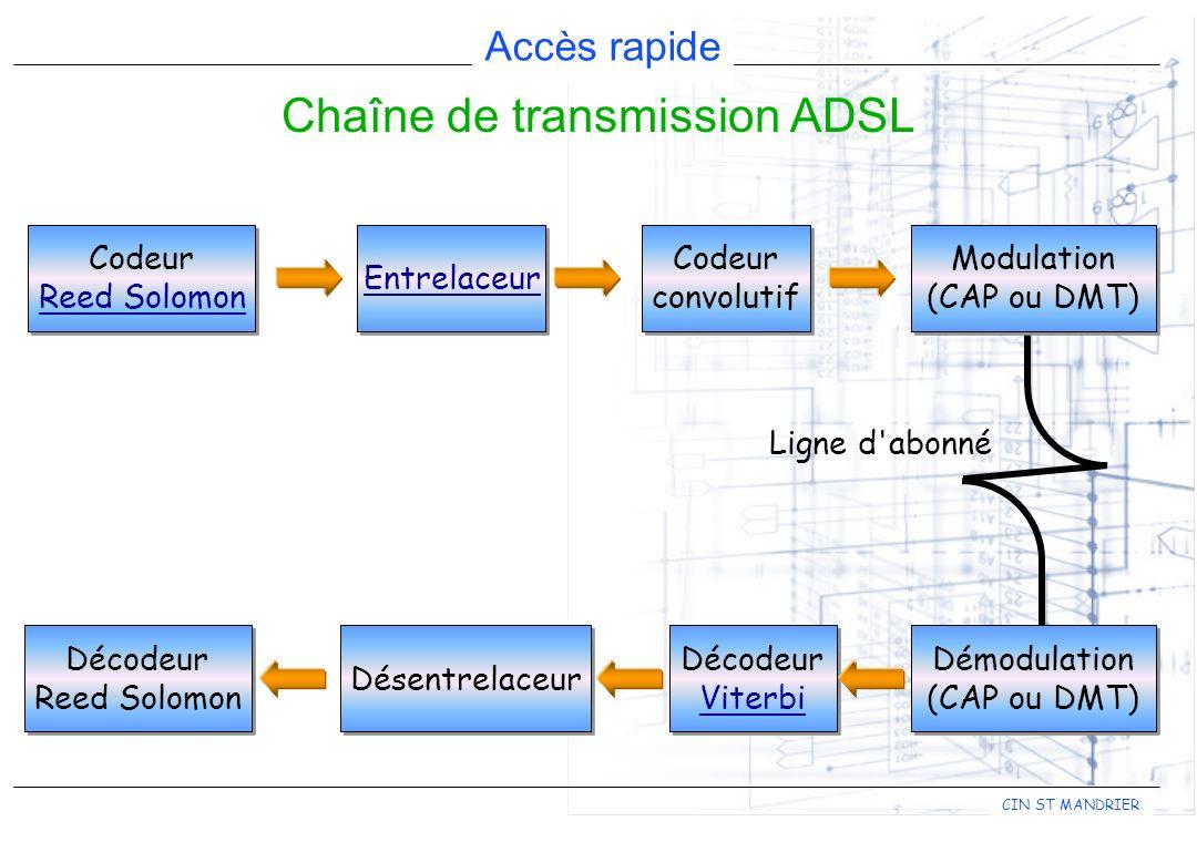 Chaîne de transmission ADSL