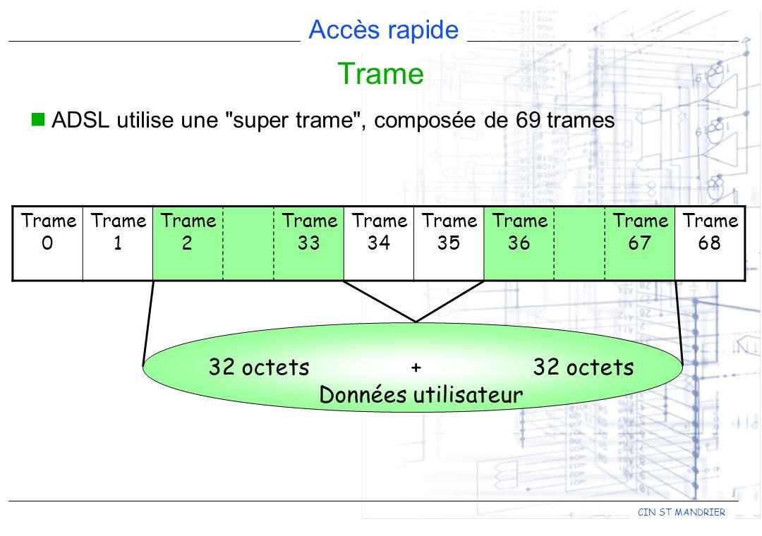 Trame ADSL utilise une super trame , composée de 69 trames
