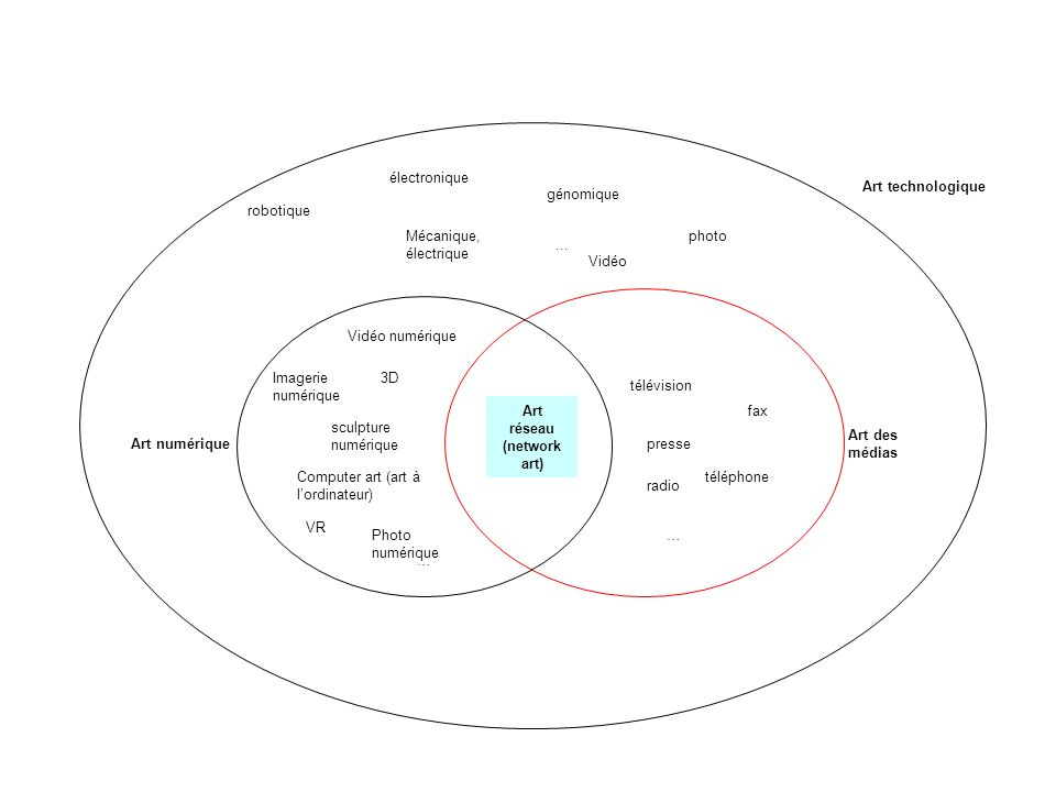 Art réseau (network art)