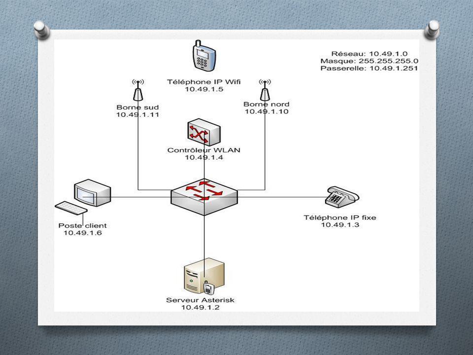 Avant que nous avons commencé la configuration de roaming, nous avons installé le réseau suivant