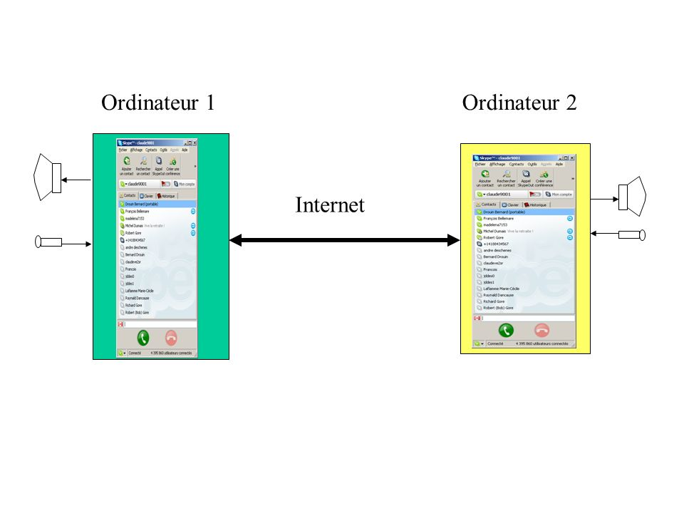 Ordinateur 1 Ordinateur 2 Internet
