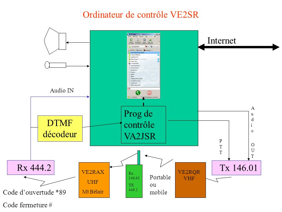 Ordinateur de contrôle VE2SR