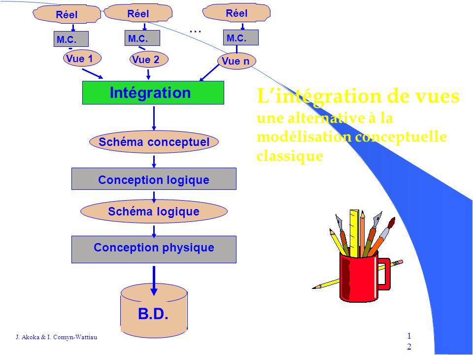 L'intégration de vues ... Intégration une alternative à la