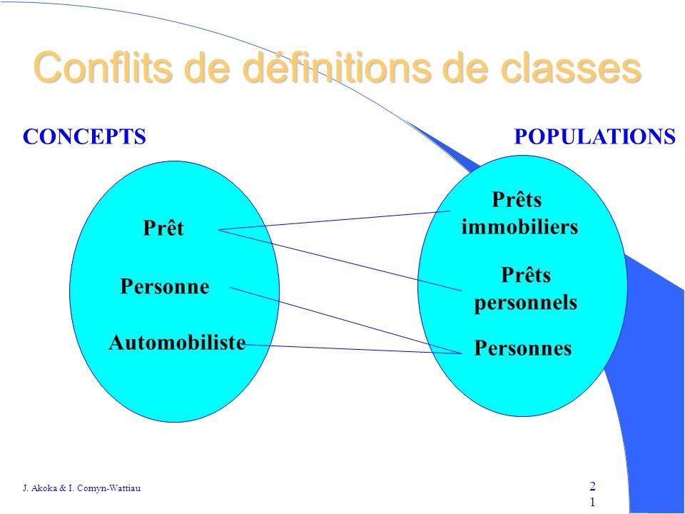 Conflits de définitions de classes