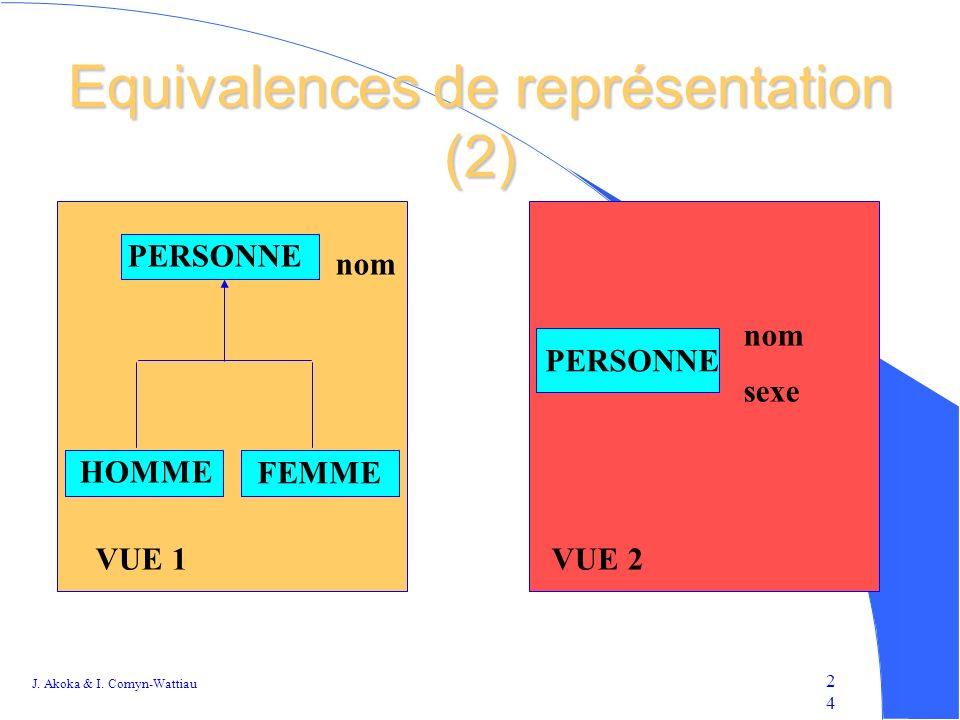 Equivalences de représentation (2)