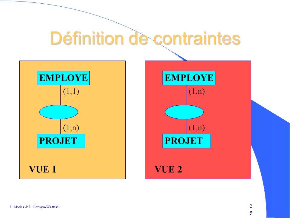 Définition de contraintes