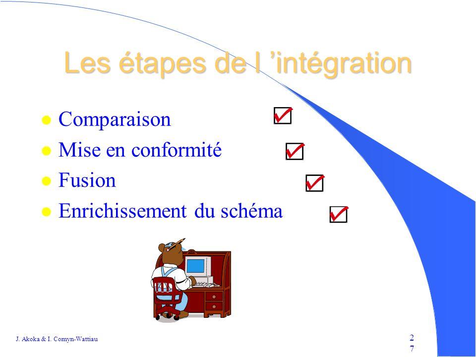 Les étapes de l 'intégration