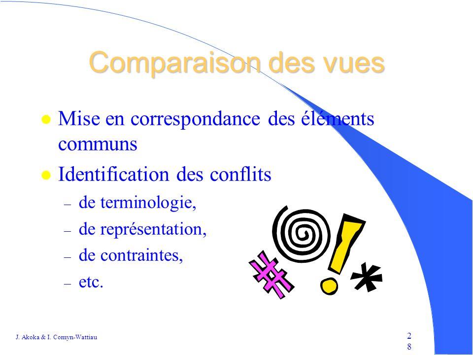Comparaison des vues Mise en correspondance des éléments communs