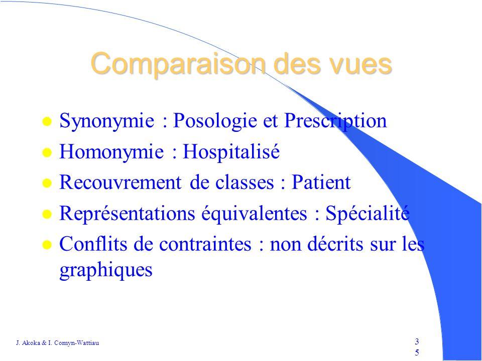 Comparaison des vues Synonymie : Posologie et Prescription