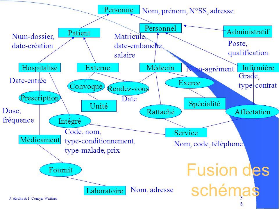 Fusion des schémas Personne Nom, prénom, N°SS, adresse Personnel