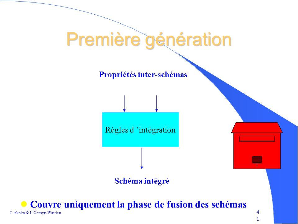Première génération Couvre uniquement la phase de fusion des schémas