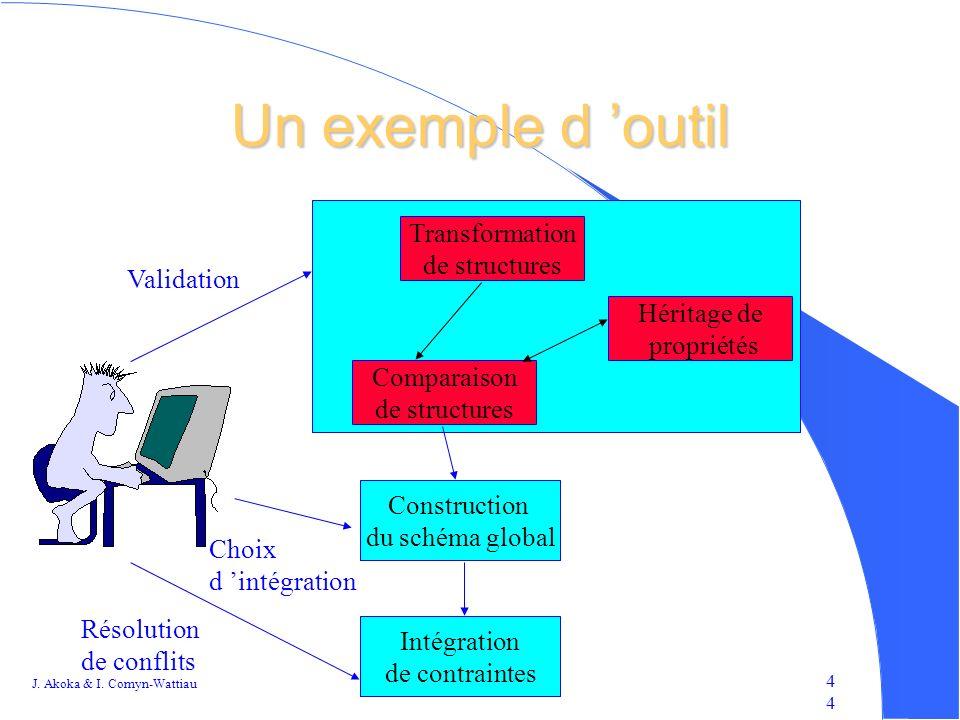 Un exemple d 'outil Transformation de structures Validation