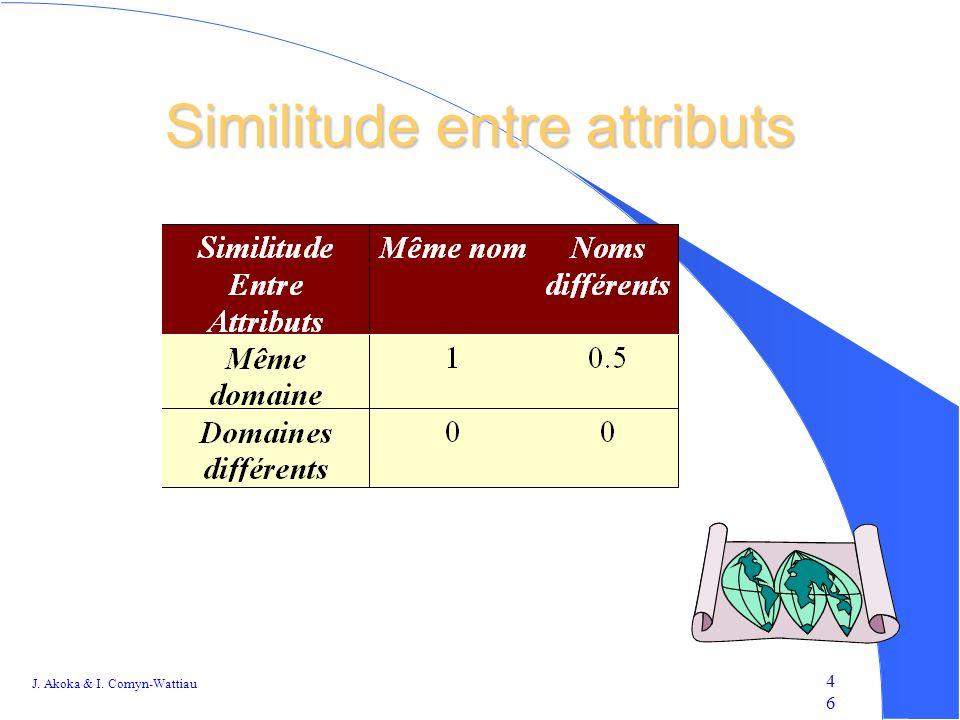 Similitude entre attributs