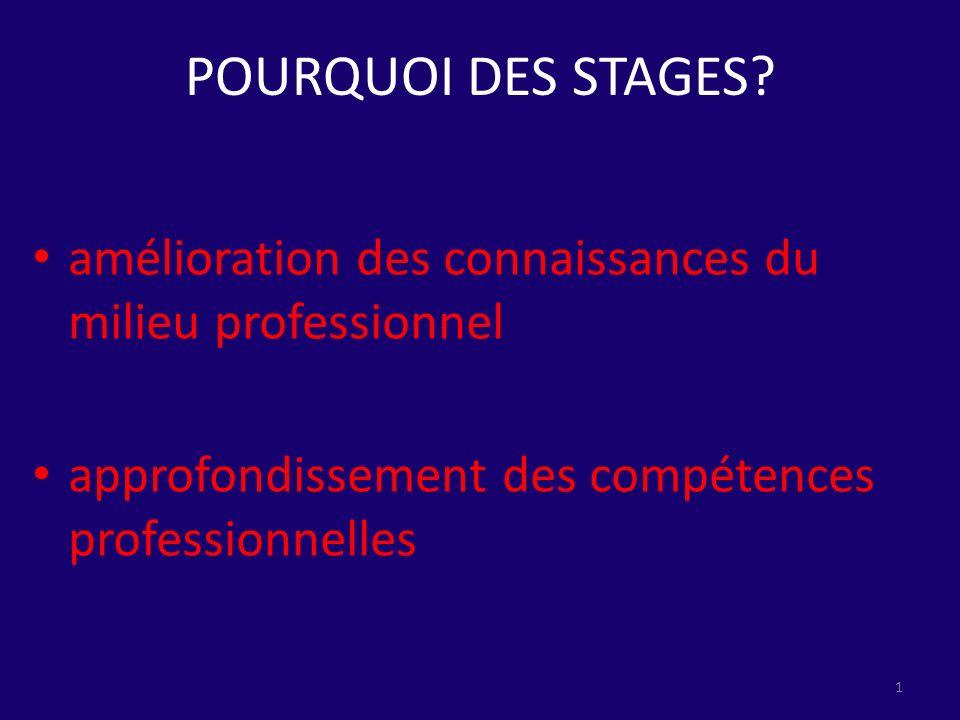 POURQUOI DES STAGES. amélioration des connaissances du milieu professionnel.