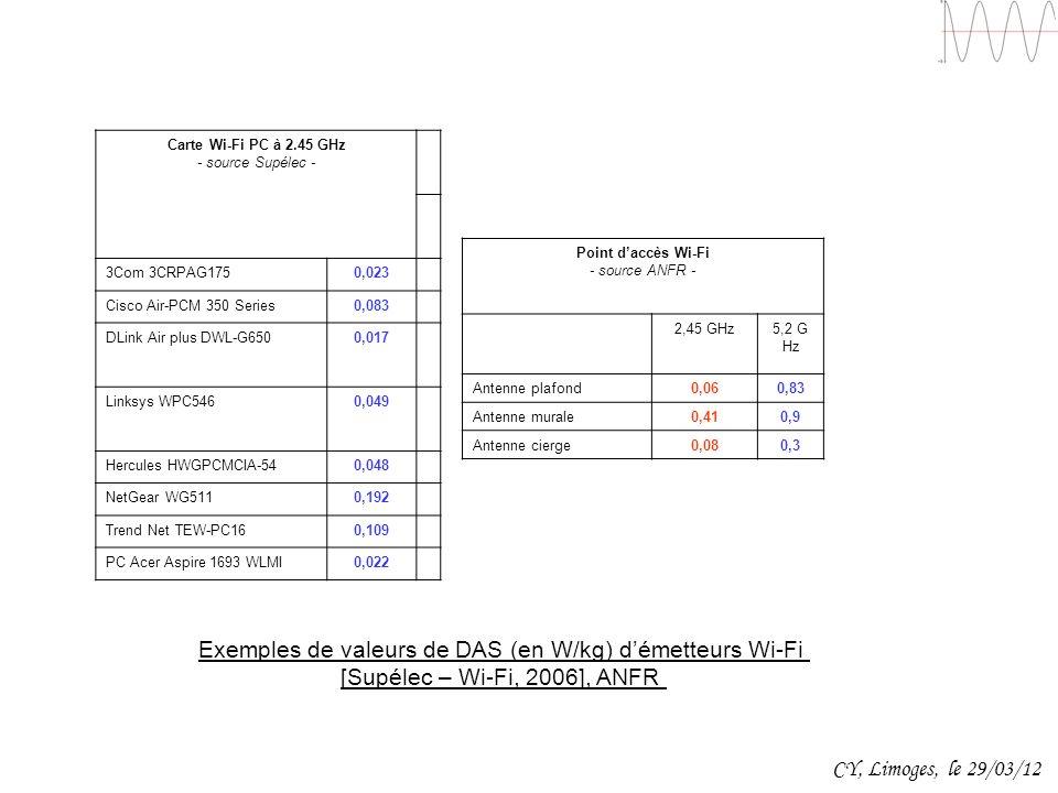 Exemples de valeurs de DAS (en W/kg) d'émetteurs Wi-Fi