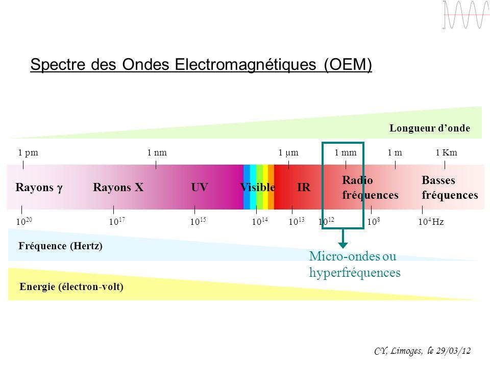 Spectre des Ondes Electromagnétiques (OEM)