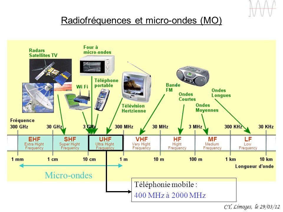 Radiofréquences et micro-ondes (MO)