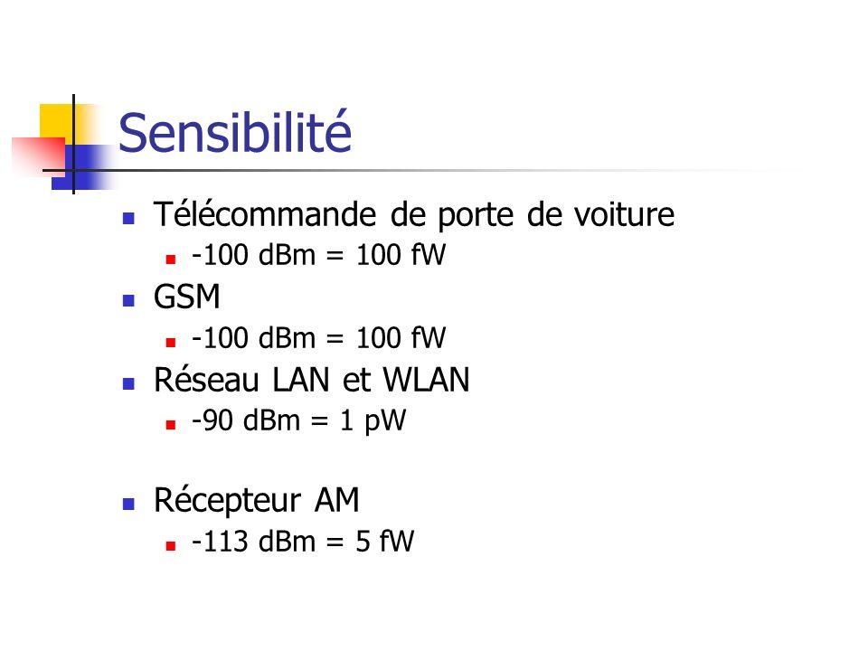 Sensibilité Télécommande de porte de voiture GSM Réseau LAN et WLAN