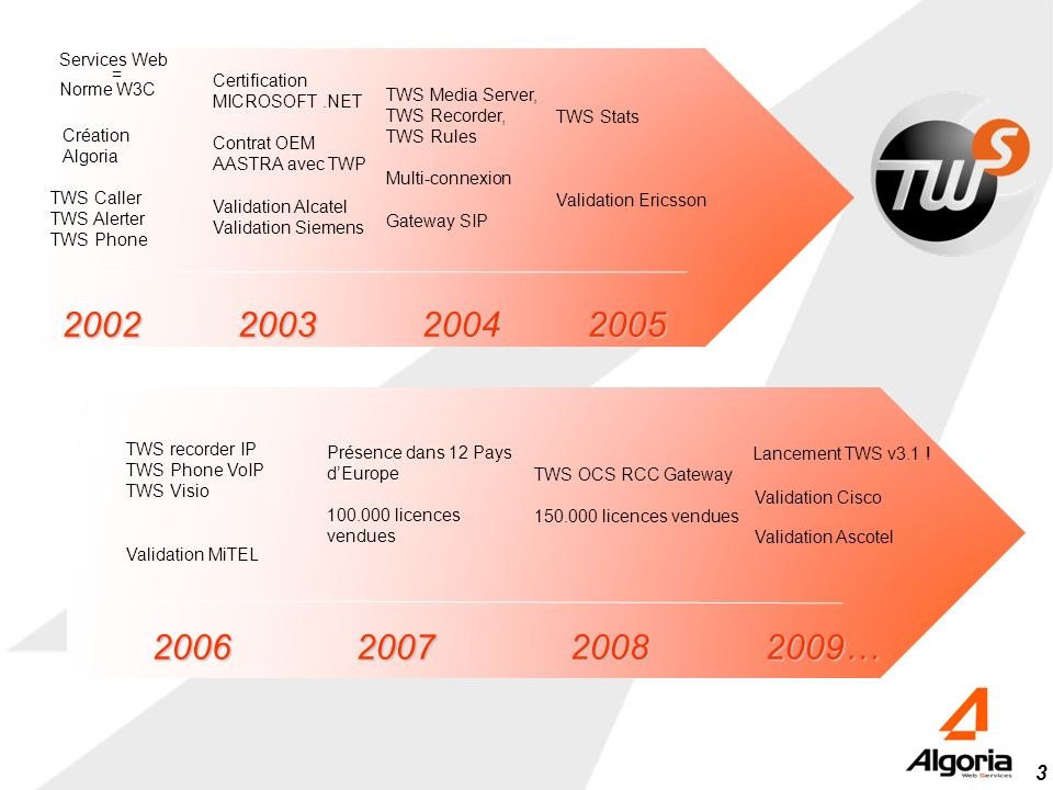 2002 2003 2004 2005 2006 2007 2008 2009… Certification MICROSOFT .NET