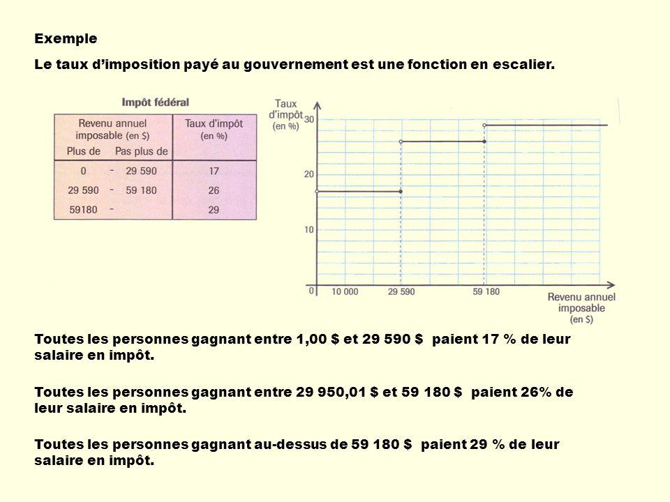 Exemple Le taux d'imposition payé au gouvernement est une fonction en escalier.