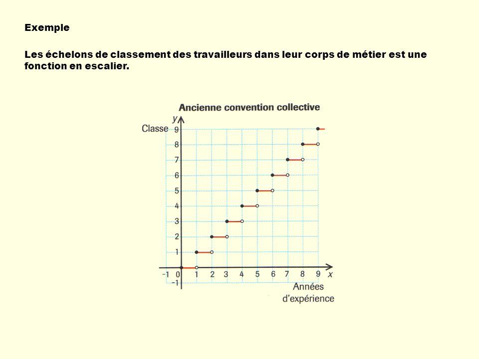 Exemple Les échelons de classement des travailleurs dans leur corps de métier est une fonction en escalier.