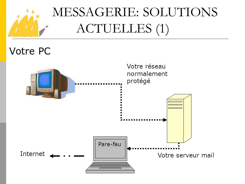 MESSAGERIE: SOLUTIONS ACTUELLES (1)