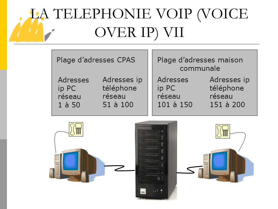 LA TELEPHONIE VOIP (VOICE OVER IP) VII