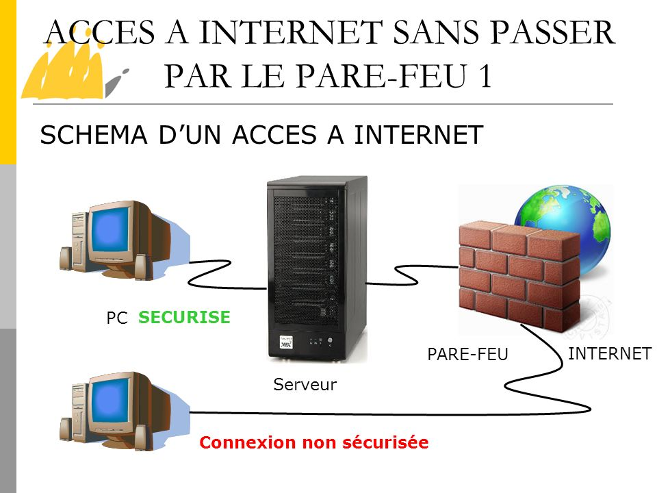 ACCES A INTERNET SANS PASSER PAR LE PARE-FEU 1