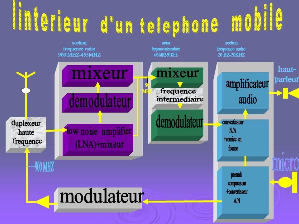 linterieur d un telephone mobile
