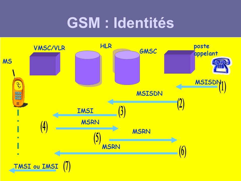 GSM : Identités (1) (2) (3) (4) (5) (6) (7) HLR poste appelant