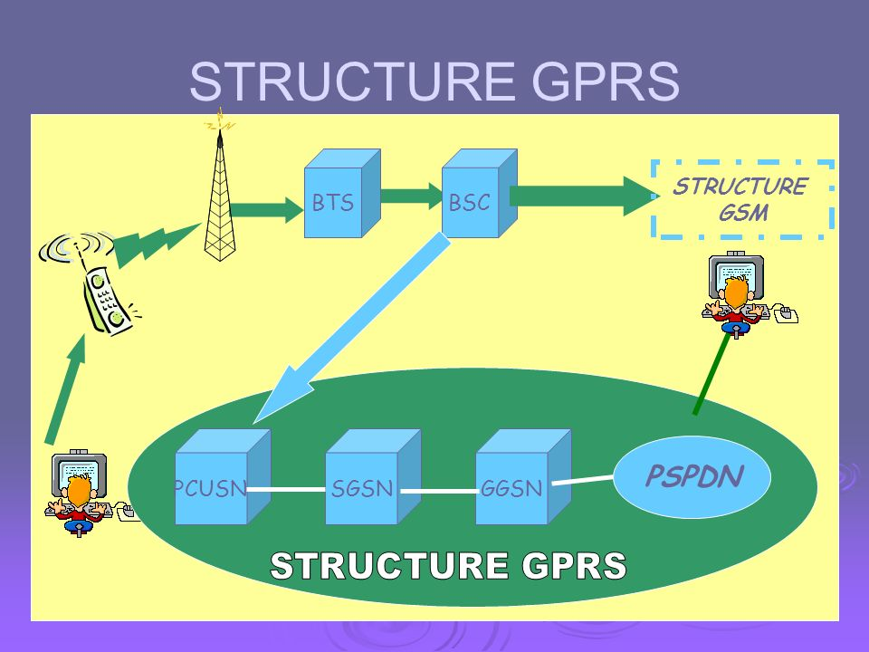 STRUCTURE GPRS PSPDN BTS BSC STRUCTURE GSM PCUSN SGSN GGSN